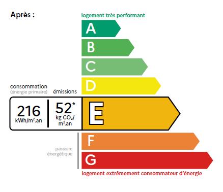 Le nouveau DPE jouera la carte de la fiabilité à Magnanville, dans les Yvelines et sa région